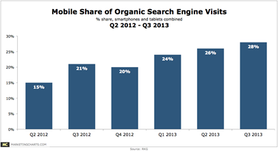 RKG-Mobile-Share-Search-Visits-Q2-2012-Q3-2013-Oct2013