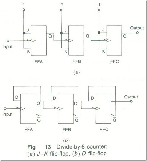 Non-synchronous Counters -8_05