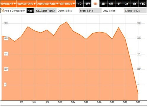 Bond Yields 1M to 29-09-2011