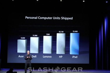 HP reclaims global PC sales lead from Apple