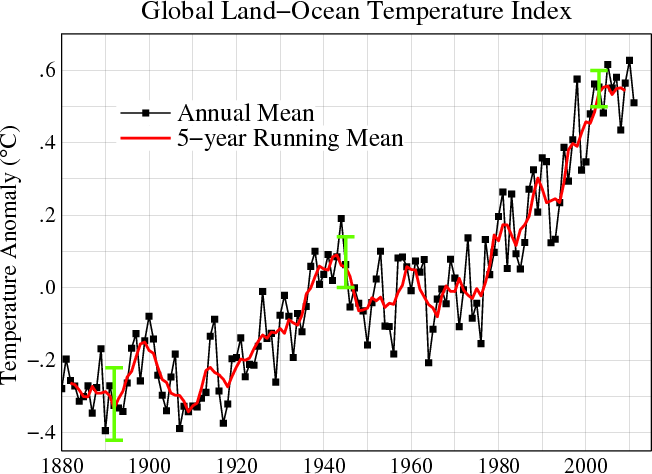 Line plot of global mean land-ocean temperature index, 1880 to present, with the base period 1951-1980. The dotted black line is the annual mean and the solid red line is the five-year mean. The green bars show uncertainty estimates. This is an update of Fig. 1A in Hansen, et al. (2006). data.giss.nasa.gov