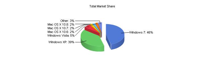 Da Poco Rilasciato Le Statistiche Tratte Dalla Navigazione Internet Dal 5 All11 Novembre 2012 Dedicate Agli Sistemi Operativi Pi Utilizzati Al Mondo
