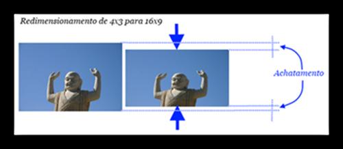 """Quando redimensiona uma foto dá-se um """"achatamento"""""""
