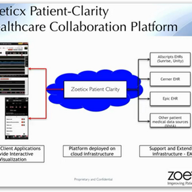 Zoeticx–EHR Agnostic Clarity Healthcare Platform, An HIE Requiring No Data Warehousing For Interoperability, Answers The Call for Less Disruption With Actionable Medical Information Flow