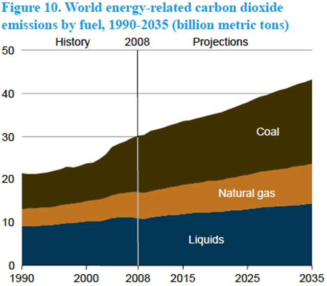 World energy-related carbon dioxide emissions by fuel, 1990-2035 in billion MT. EIA via gregor.us
