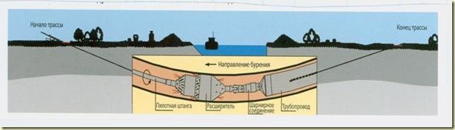 Протягивание трубопровода