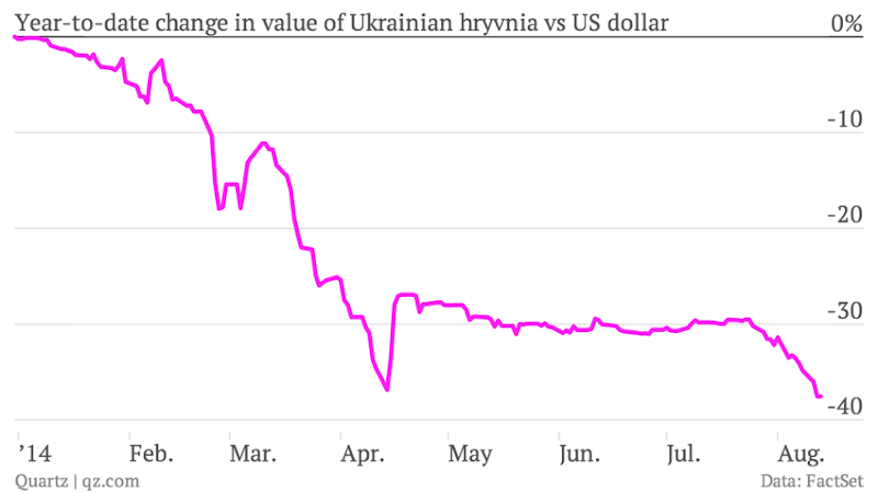 CC Photo Google Image Search Source is img qz com  Subject is year to date change in value of ukrainian hryvnia vs us dollar rate chartbuilder