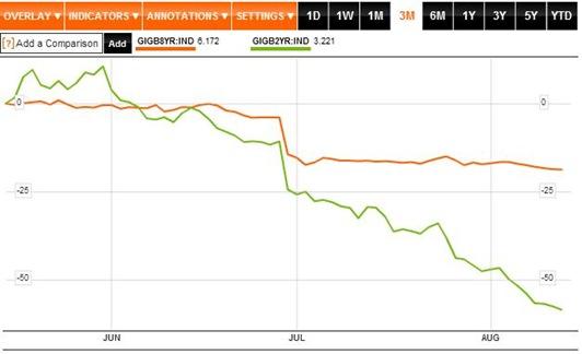 2 v 8 bond yields
