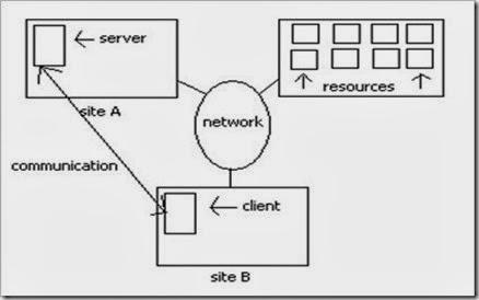 Struktur-sistem-terdistribusi_thumb6