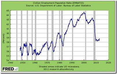 U.S. civilian employment