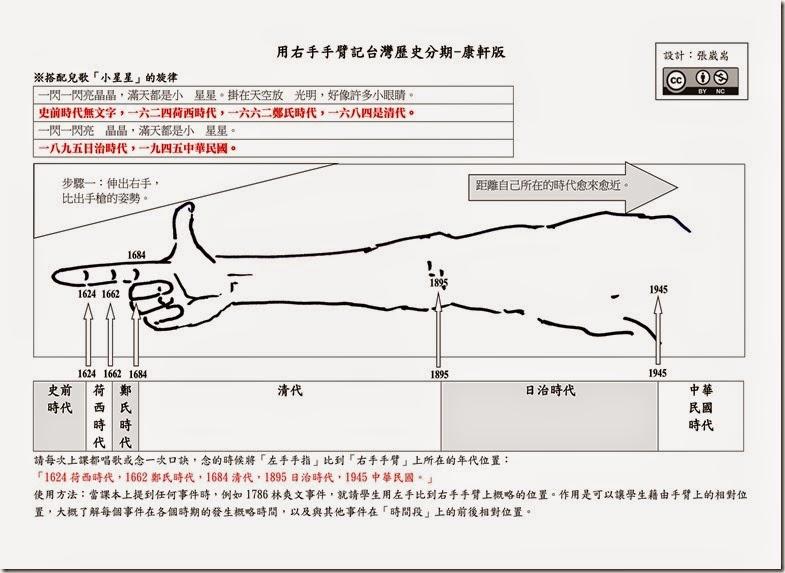 用右手手臂記台灣歷史分期_康軒_01