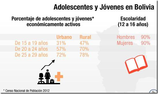 Adolescentes y jóvenes en Bolivia