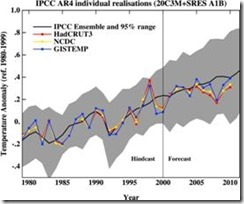 climate model versus reality