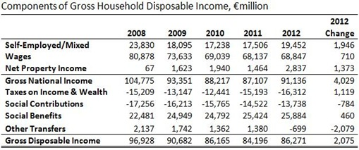 Household Disposable Income 2012