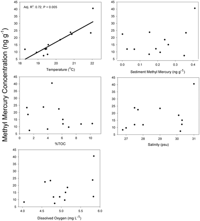 Mean tissue MeHg concentrations (ng g−1 dry fish tissue) in enclosed pools plotted against average individual environmental parameters collected from salt marsh pools. There are no significant relationships between fish MeHg concentrations and salinity, dissolved oxygen, %TOC, or sediment MeHg. In contrast to other environmental variables, temperature shows a significant positive regression with tissue MeHg concentrations. Graphic: Dijkstra, et al., 2013
