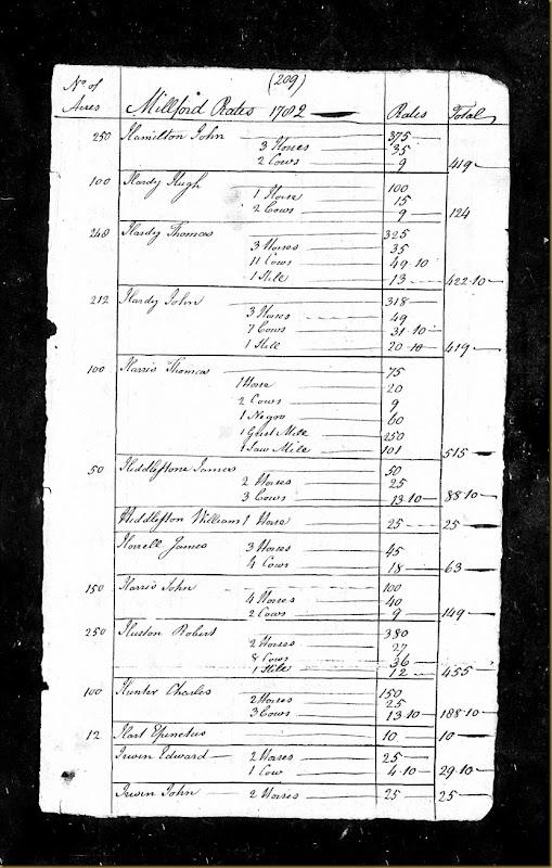 Pennsylvania, Tax and Exoneration, 1768-1801 pg 51