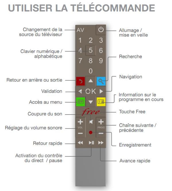 telecommande freebox