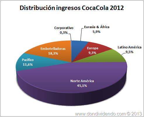 Distribución ingresos CocaCola 2012 DonDividendo