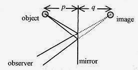 How To Solve Physics Problems Mirrors and Lenses problems