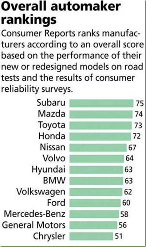 car co ratings