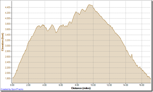 Running Silverado Loop clockwise 11-16-2012, Elevation - Distance