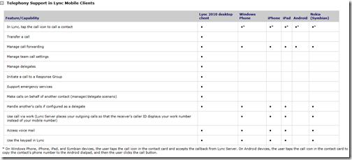 Matt Landis Windows PBX & UC Report: UPDATE: Microsoft #
