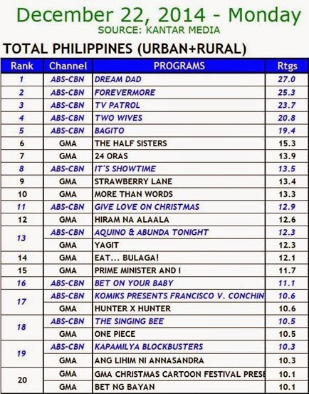 Kantar Media National TV Ratings - Dec. 22, 2014 (Monday)