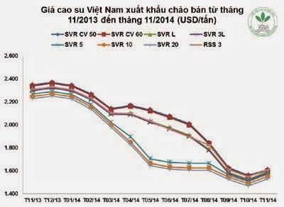 Giá cao su thiên nhiên trong tuần từ ngày 24/11 đến 28/11/2014