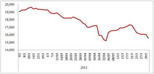 Toàn cảnh thị trường cao su tháng 5.2013