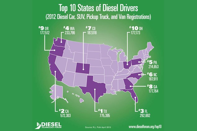 US-diesel-registrations