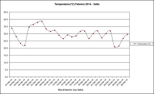 Temperatura (Febrero 2014)