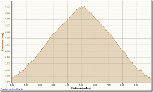 My Activities Holy Jim out-and-back 8-23-2012, Elevation - Distance