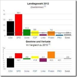 Resultados  Eleições Renânia Norte-Vestefália.Mai 2012