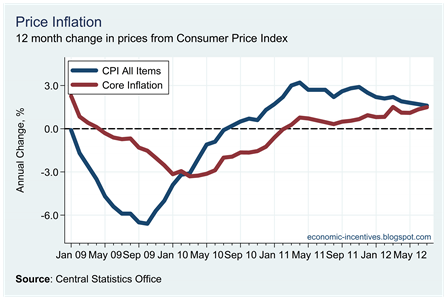 Core Inflation July 2012