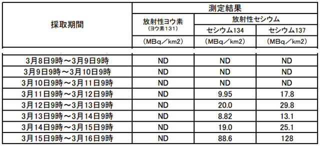 Radioactive cesium fallout around the Fukushima Dai-ichi nuclear plant, 8 March 2012 - 16 March 2012. Levels rose more than five times in Fukushima over a 24-hour period between March 15 and 16. Posted by Mochizuki on 18 March 2012. TEPCO via fukushima-diary.com