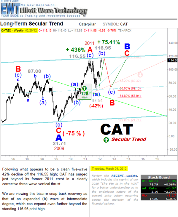 6-25 Caterpillar Secular Trend Analysis from March of 2012 -