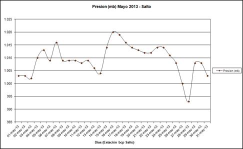 Presion (Mayo 2013)