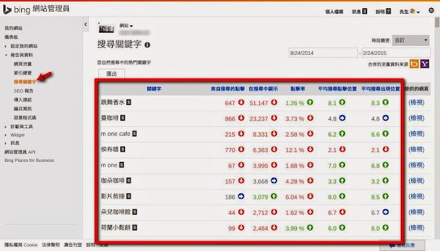 搜尋關鍵字 - Bing 網站管理員工具.jpg
