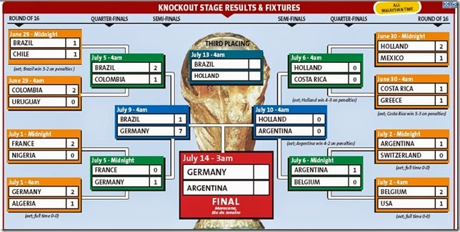 KnockOutResultsFootball World Cup 2014 Brazil