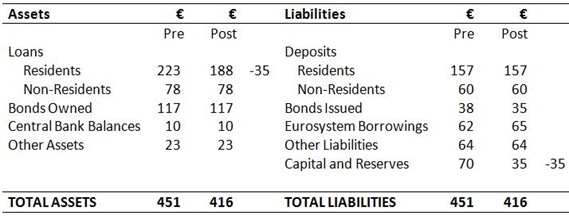 Bank Balance Sheet 7