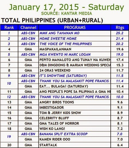 Kantar Media National TV Ratings - January 17, 2015 (Saturday)