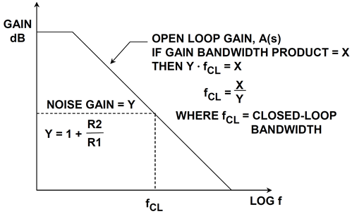 Gain-bandwidth product for voltage feedback op amps