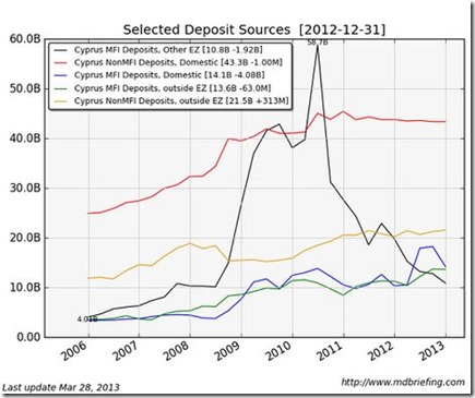 Select Deposit source Cyprus