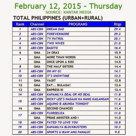 Kantar Media Nationa TV Ratings - Feb 12, 2015 (Thurs)