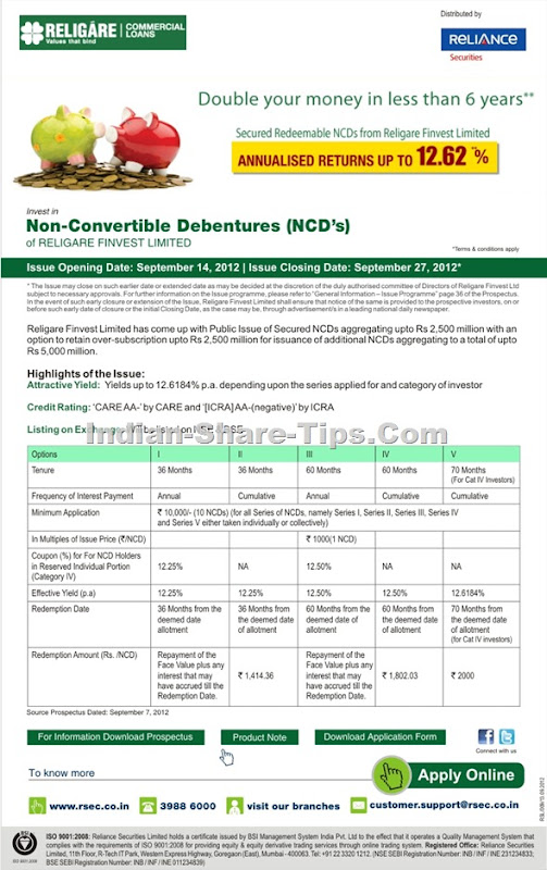 Religare Finvest NCD