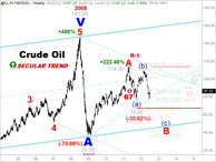 CHART-CAST - 5. OIL -  2.  Secular Trend