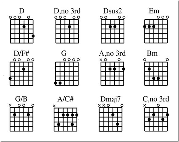 Drop-D-chart