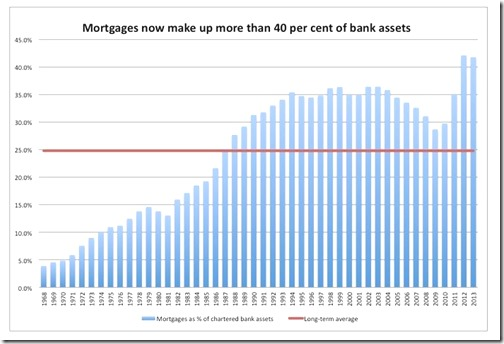 Mortgages bank