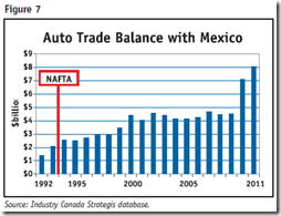 Auto Industry - Trade balance - Mexico