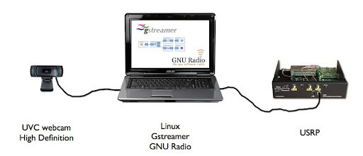 An idea for a DVB setup using a webcam, a laptop with Gstreamer and GNU Radio and the USRP.